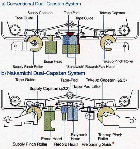 Fábrica de K7´s no norte Nakamichi_CR-7A_dual_capstan_w
